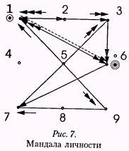 Рис 7 Мандала личности
