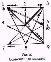 Рис 8 Совмещенная мандала
