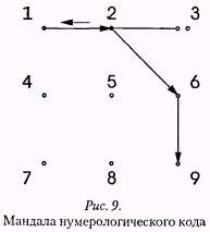 Рис 9 Мандала нумерологического кода