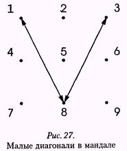 Рис. 27. Малые диагонали в мандале