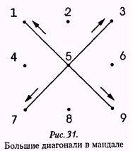 Рис. 31. Большие диагонали в мандале