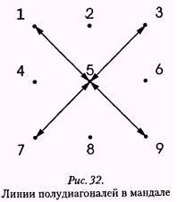 Рис. 32. Линии полу диагоналей в мандале