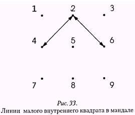 Рис. 33. Линии малого внутреннего квадрата