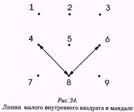 Рис. 34. Линии малого внутреннего квадрата
