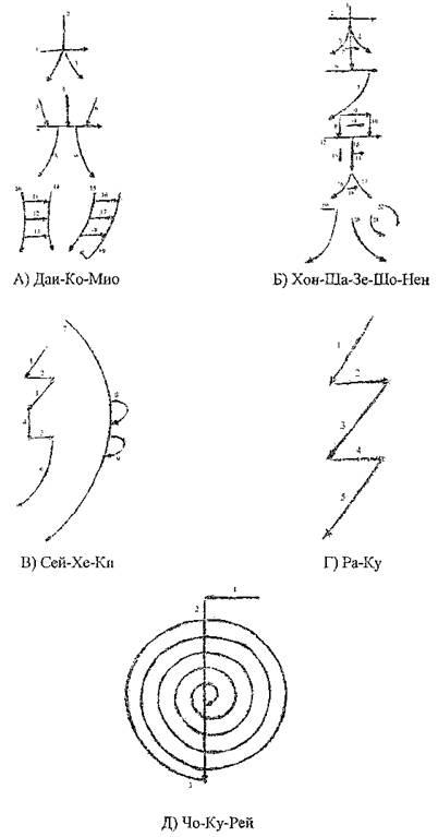 Этика специалиста Рейки предполагает, что символы Рейки вы не будете использовать где.